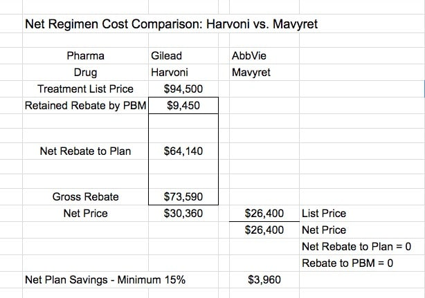 pricing for mavyret is disruptive to the current pbm business model because it forces the big 3 pbms to consider a drug for inclusion in their