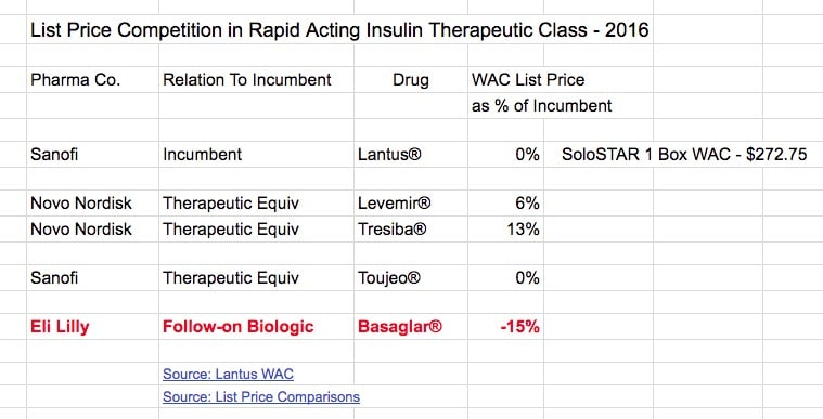 The Winner Of Biosimilars Vs Incumbents In 2017 Competition