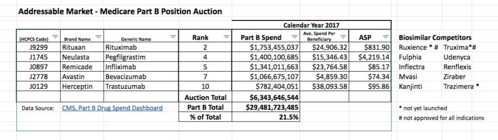 Position Auction Adressable market